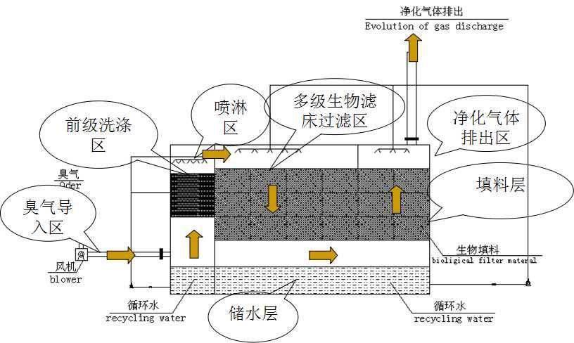 生物除臭塔(图1)